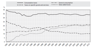 consumption tax share-oecd