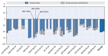 contribution income taxes redistribution oecd