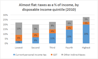 income and cons taxes distribution10