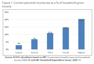 income tax distribution