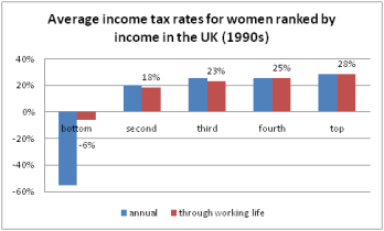 income tax life cycle uk