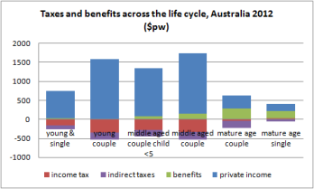 life cycle taxes aus12