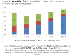 tax distribution