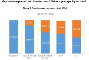 Gap between pension and Newstart-page0001