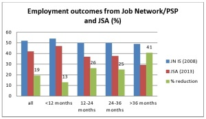outcomes jn jsa by duration-page0001