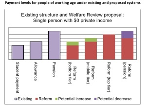 Payment levels for people of working age under existing and proposed systems-page0001 (2)
