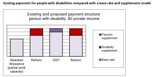 reform of payments disability-page0001