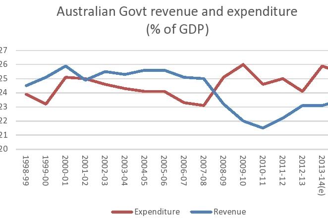 Revenue Expenditure: