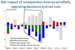 budget slippage-page0001