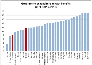 spending on benefits oecd10-page0001