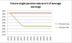 future pension
