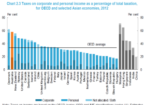 income tax oecd1