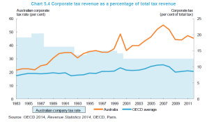 oecd-company income tax