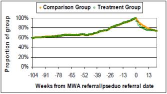 mwa benefit impacts