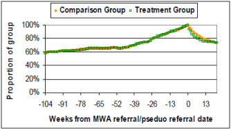 mwa benefit impacts