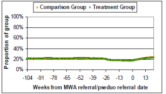 mwa employment outcomes