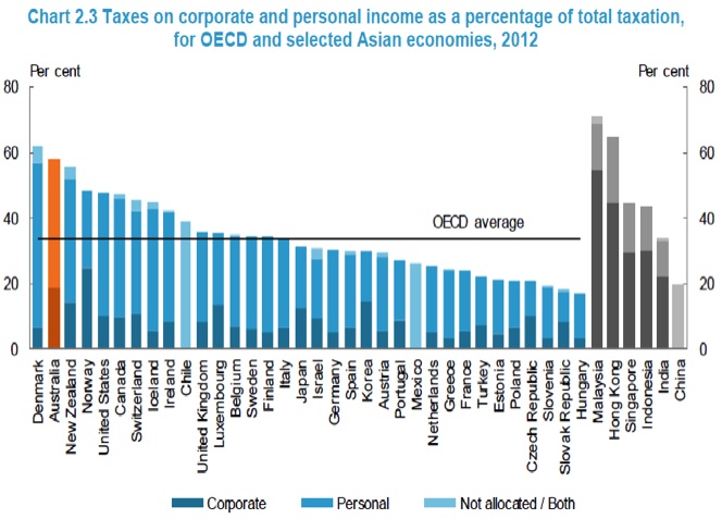 income tax share
