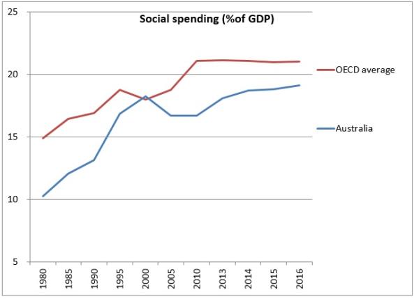 basic income-welfare spend