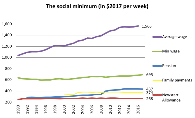 social minimum graph