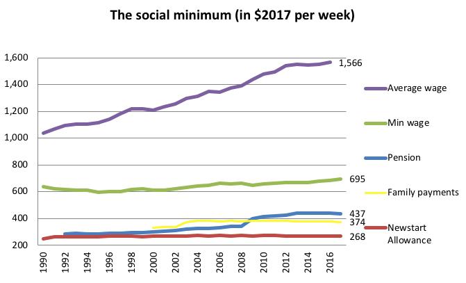 social minimum graph