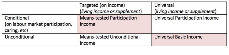 types of basic income