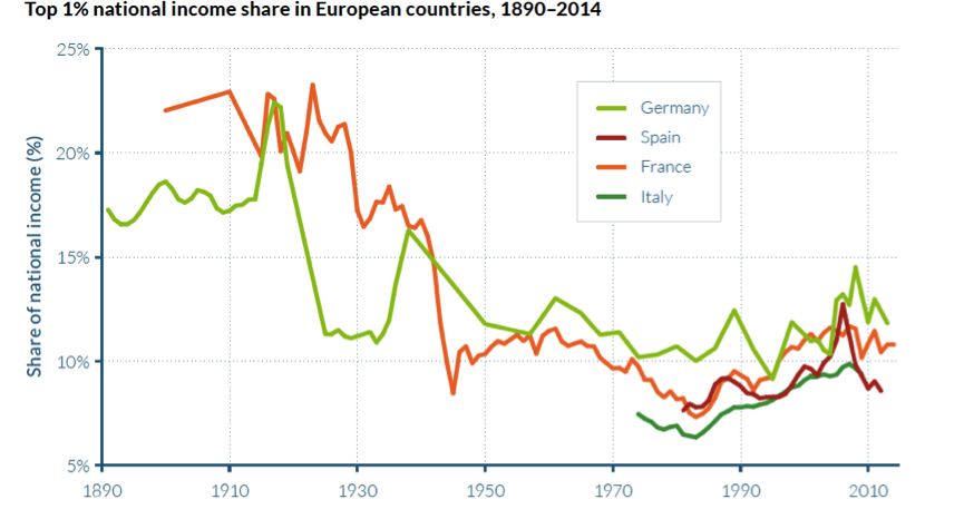 top 1% shares europe