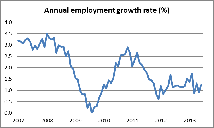annual employment growth13