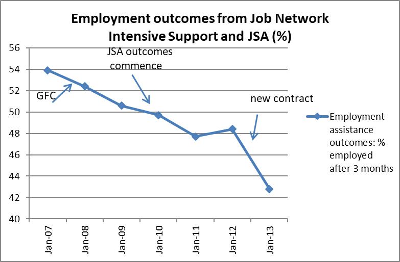 employment outcomes jsa13