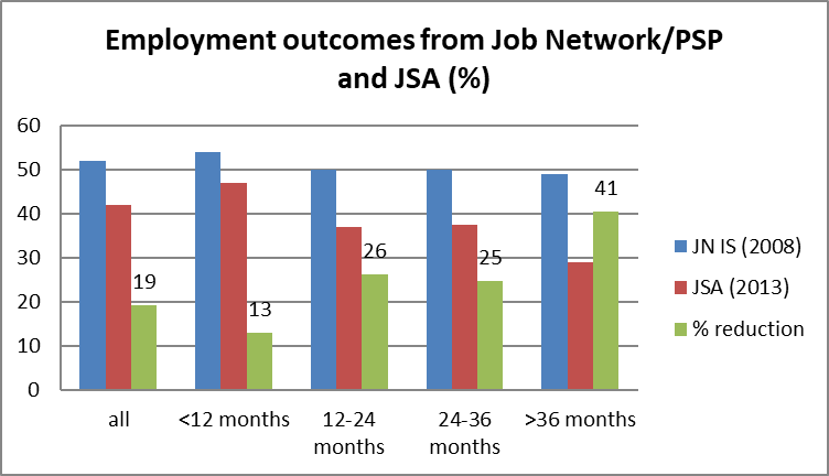 employment outcomes ltu13