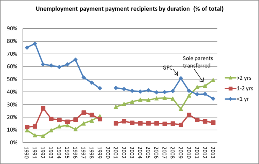 unemployment payment recipients by duration13