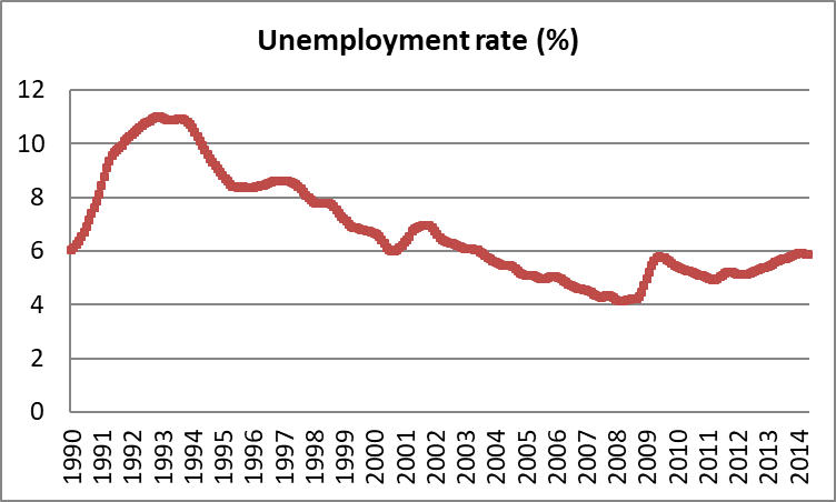 unemployment rate-australia